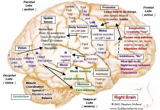 Subconscious planting memories and motivation